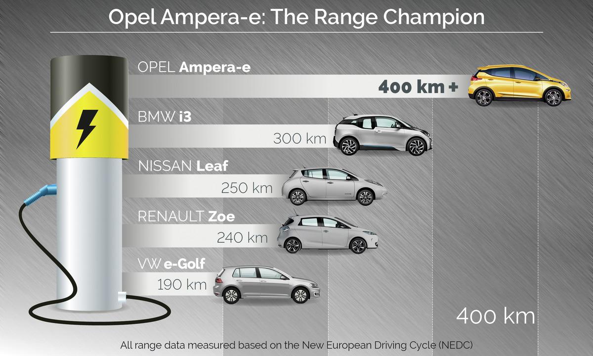 Opel AG
