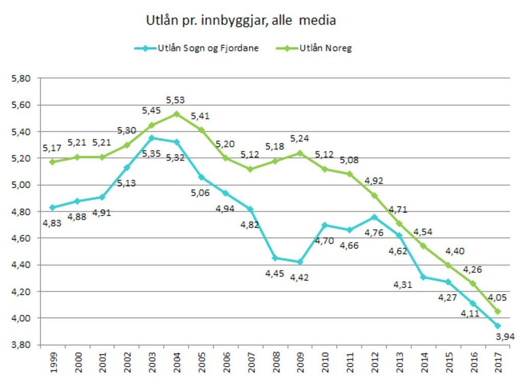 Utlån utvikling 1999-2017