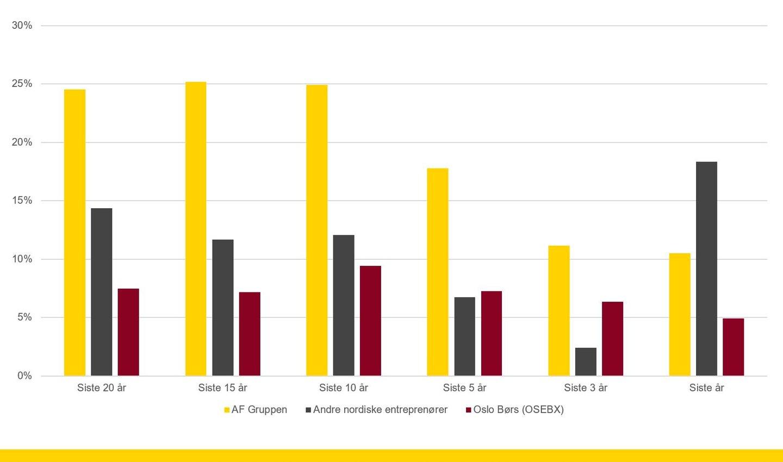 Grafikken viser gjennomsnittlig årlig avkastning.