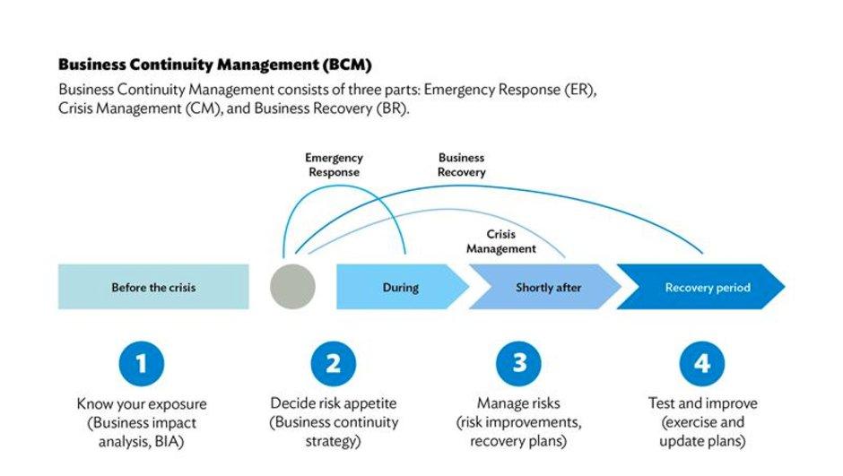 Business Continuity Managemen process description graph.