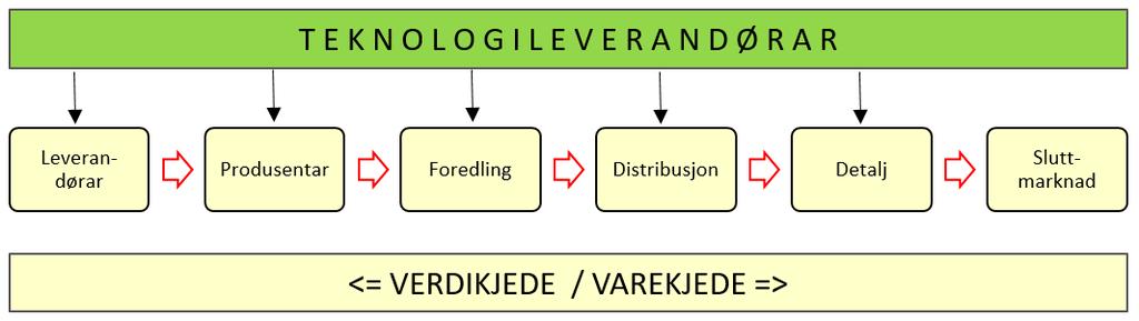 Figur av verdikjede til teknologileverandørar innan VRI4
