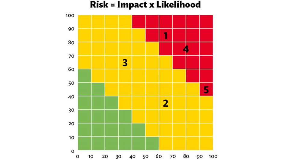 Riskmap indicating impact and likelihood