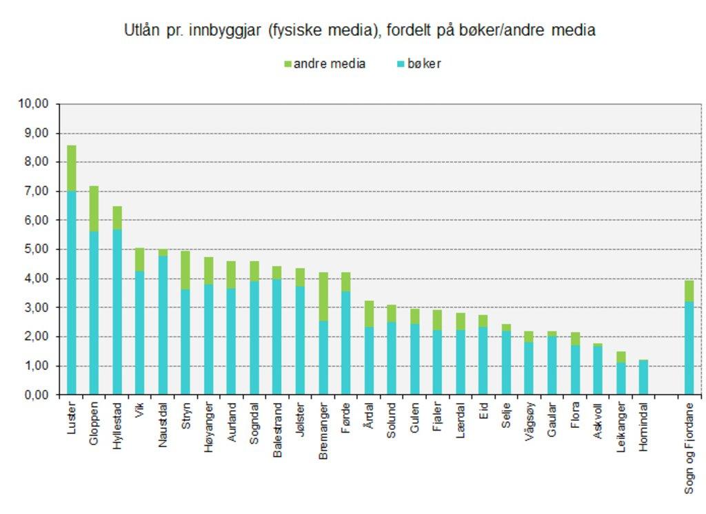 Utlån fysiske media pr. kommune 2017