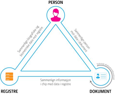 ID-trekanten som beskriver forholdet mellom person, dokument og registre