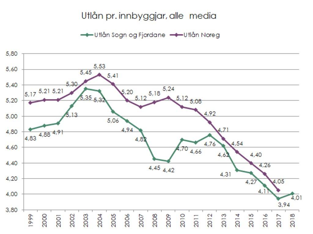 Utlån 1999-2018