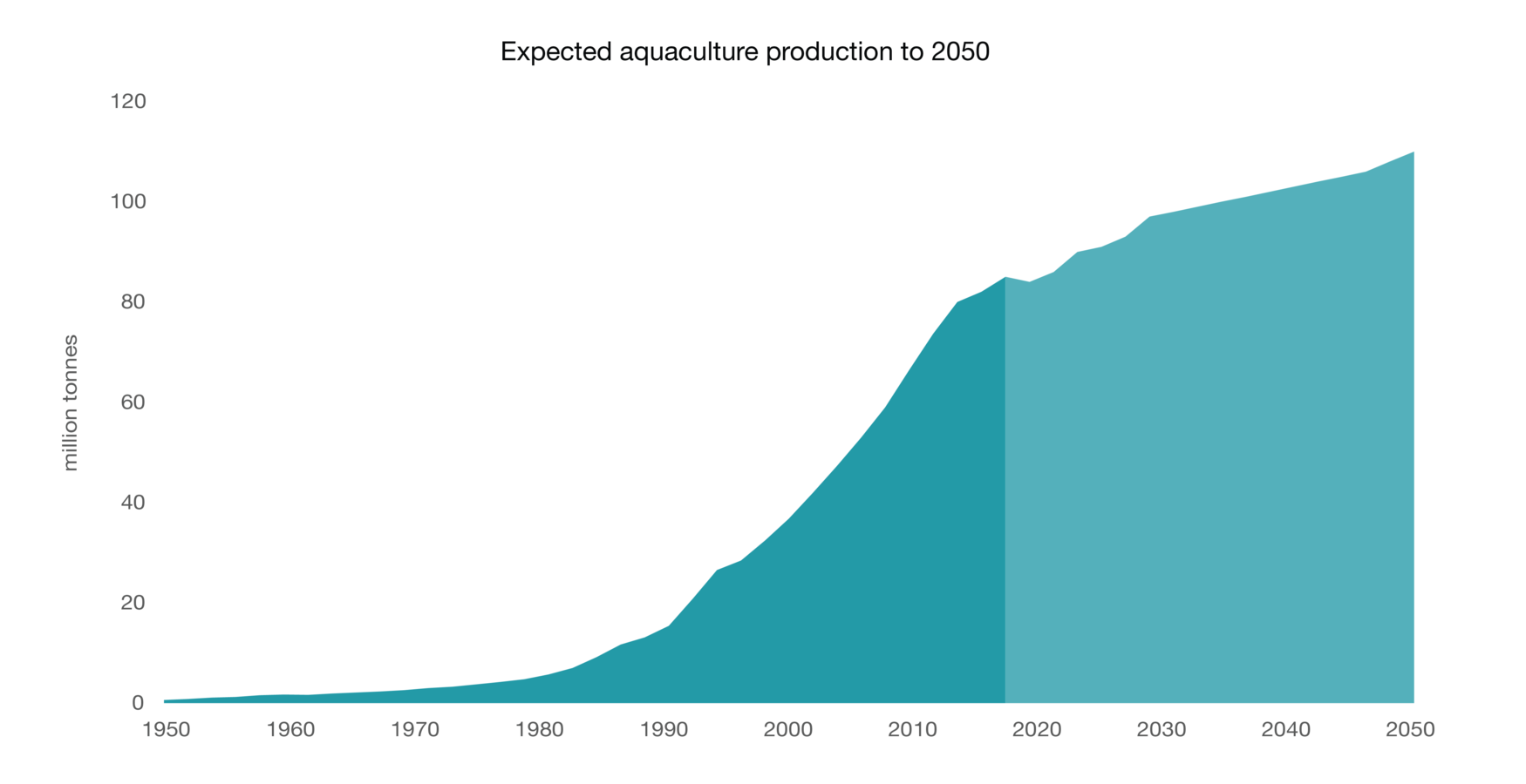 Aquaculture production to 2050