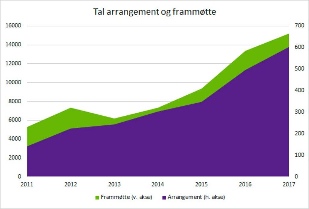 Arrangement i biblioteka 2011-2017