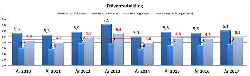 Statistikk: Utvikling av sjukefråvær i fylkeskommunen 2010–2017