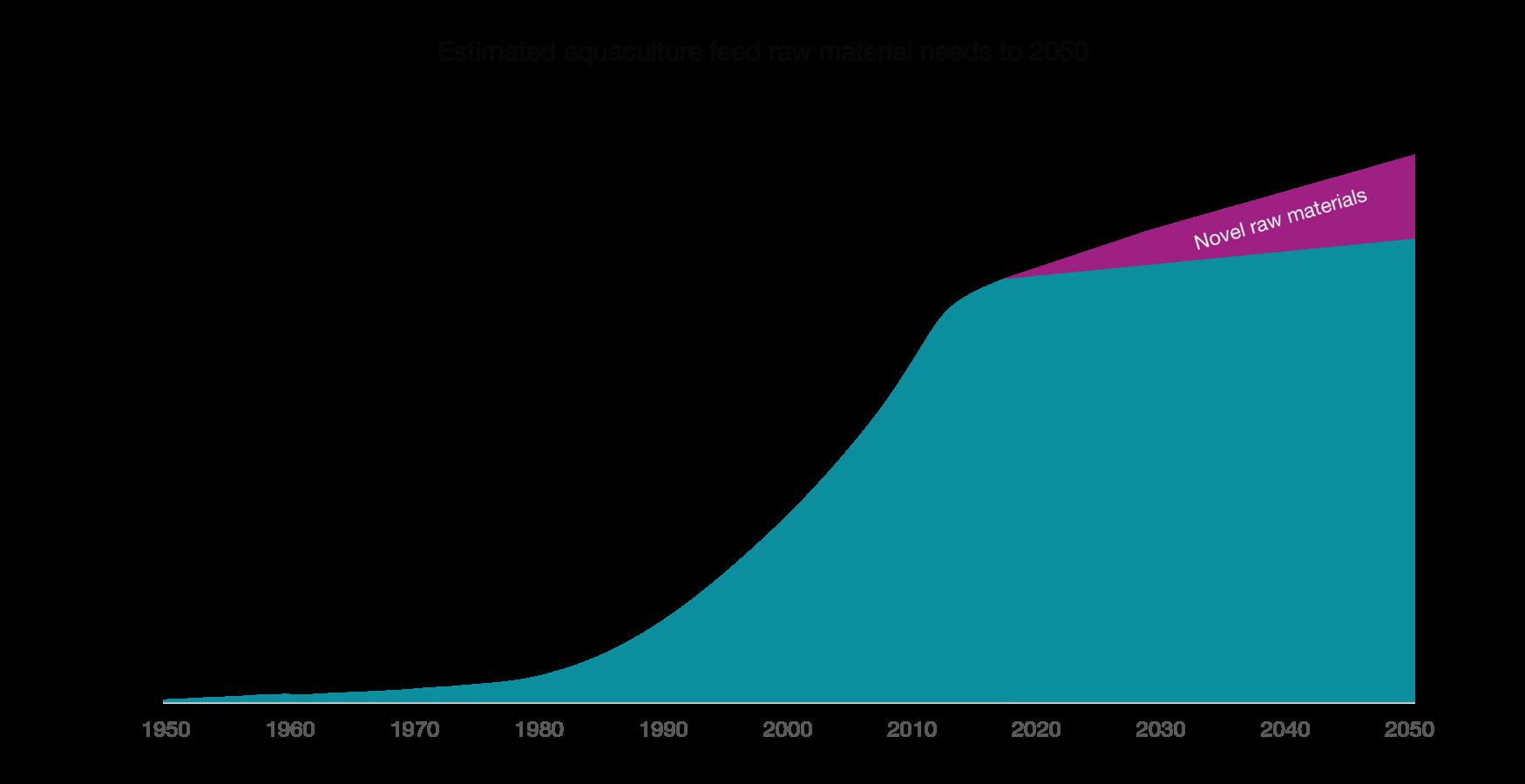RM needs to 2050
