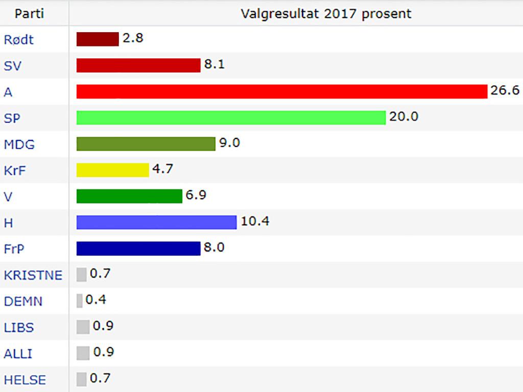 Illustrasjon som syner resultatet av skulevalet i Sogn og Fjordane i 2017. Den raude grafen, som syner Arbeidarpartiet, er størst med 26,6 prosent. Deretter følgjer den grøne grafen til Senterpartiet med 20 prosent og den blå grafen til Høgre med 10,4 prosent.